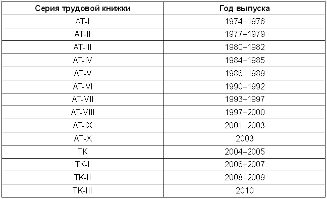 Образцы Трудовых Книжек По Годам Выпуска - фото 4