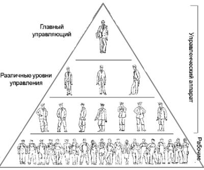 Иерархия в трудовых отношений