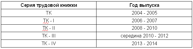 Как определить год и серию выпуска трудовой книжки при покупке — Оперсонале